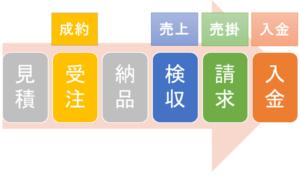 売上の評価基準4種類